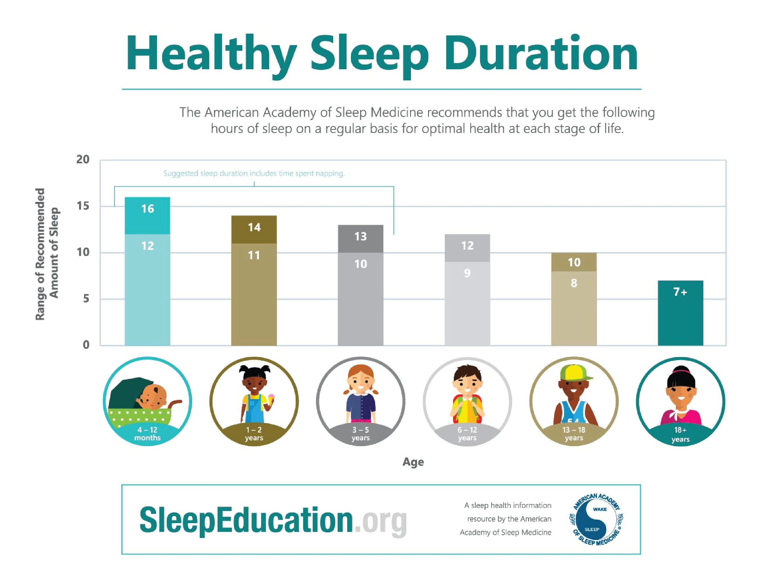 American Academy of Sleep Medicine Sleep Duration Chart
